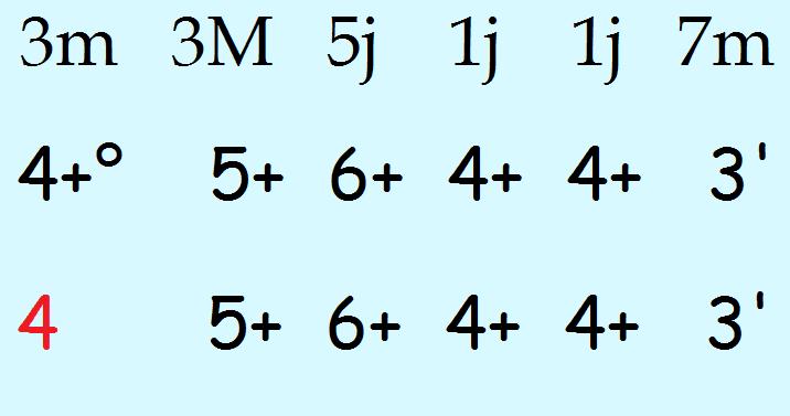 transposition des deux premières phrases du plan harmonica blues 004 sans aucun overblow