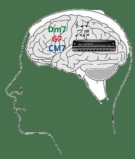 Retiens tes phrases musicales et tes grilles harmoniques grâce à un entraînement cérébral